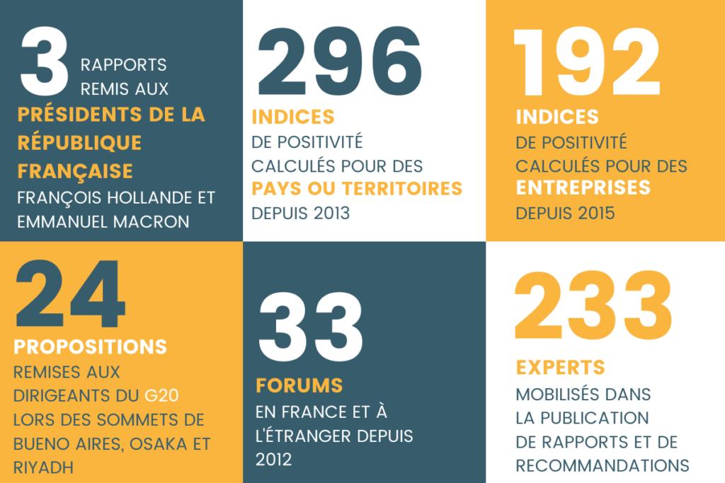 chiffres clés de la création de l'institut de l'économie positive