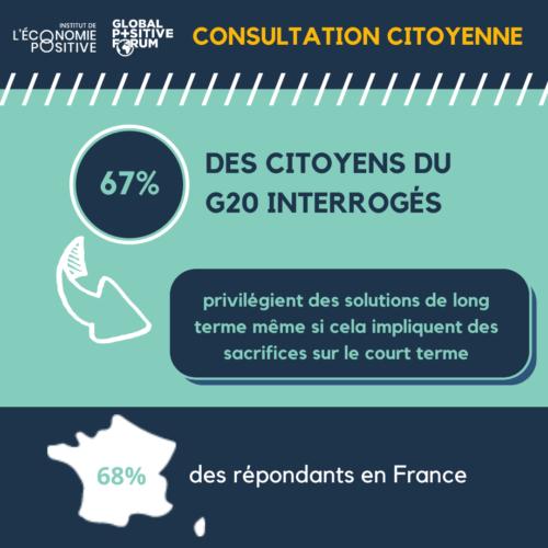 Consultation citoyenne covid-19 : 64% des citoyens privilégient des solutions de long terme même si cela implique des sacrifices