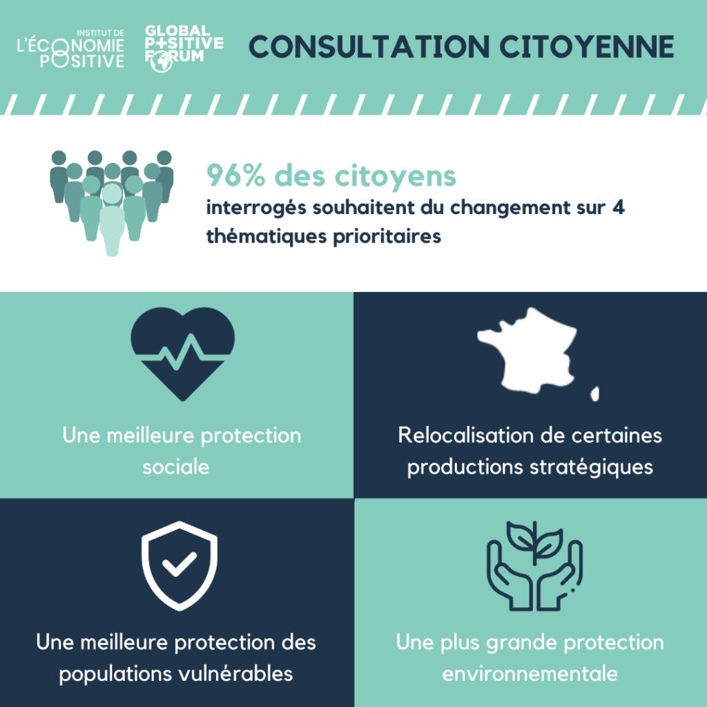 Consultation citoyenne covid-19 : 96ù des citoyens souhaitent des changements
