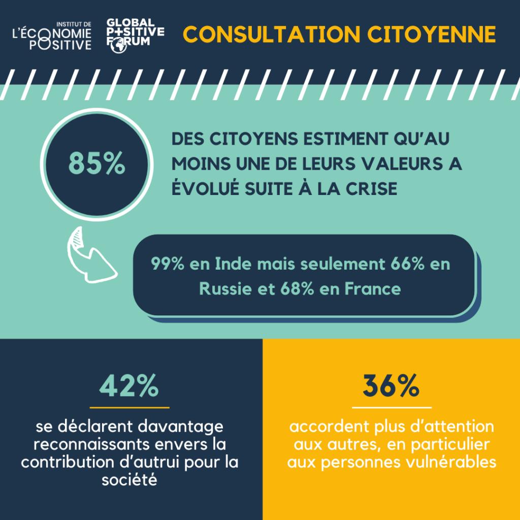 Consultation citoyenne covid-19 : 85% des citoyens estiment qu'au moins une de leur valeur à évolué suite à la crise